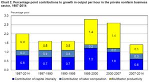 measuring employee productivity pdf