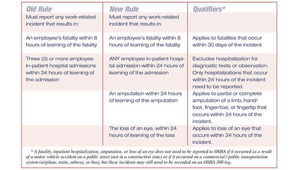 osha recordability guide