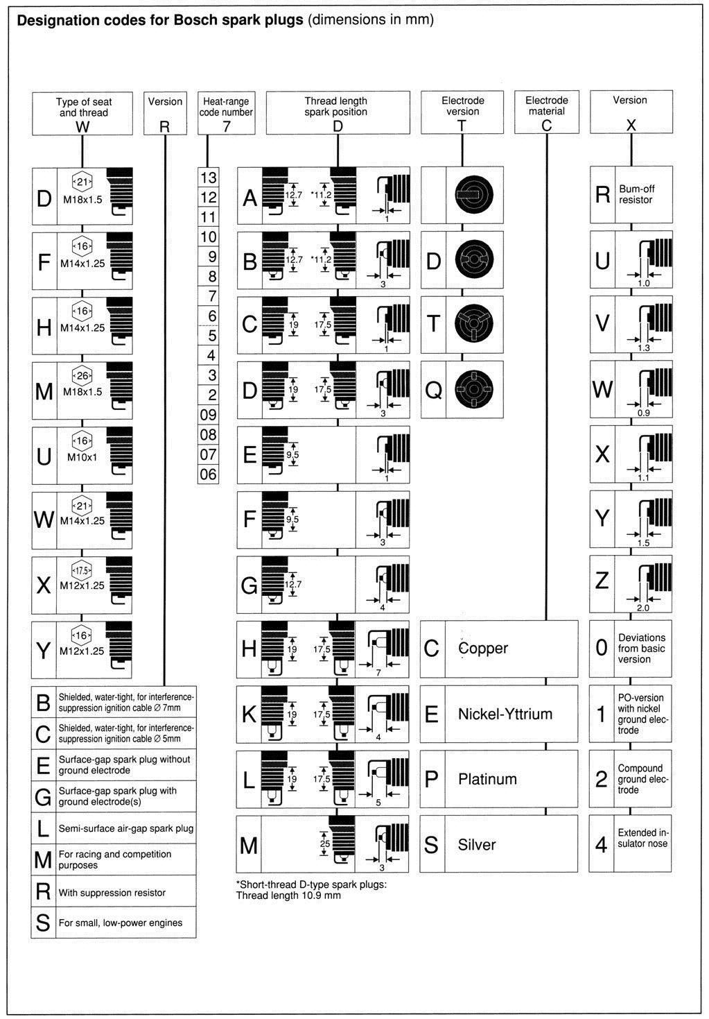 ngk spark plug gap chart pdf