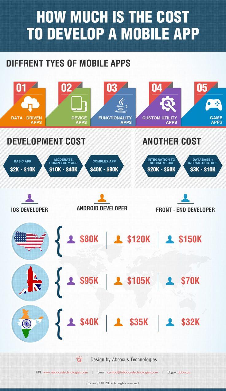 mobile application development sydney