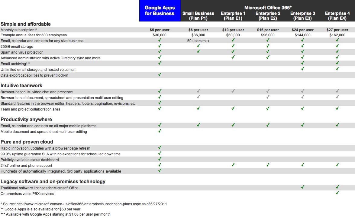 office 365 plans comparison pdf