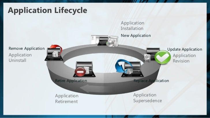 sccm application deployment evaluation cycle