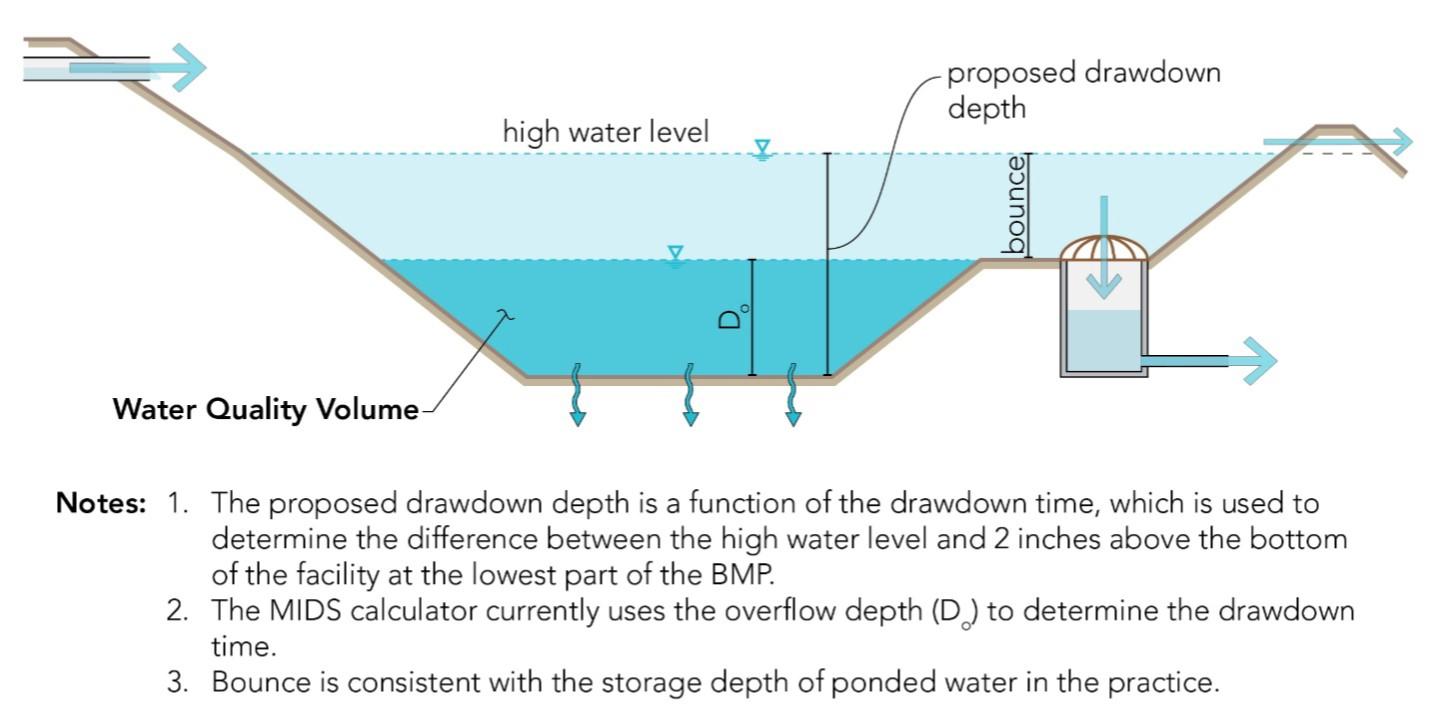 minnesota stormwater manual
