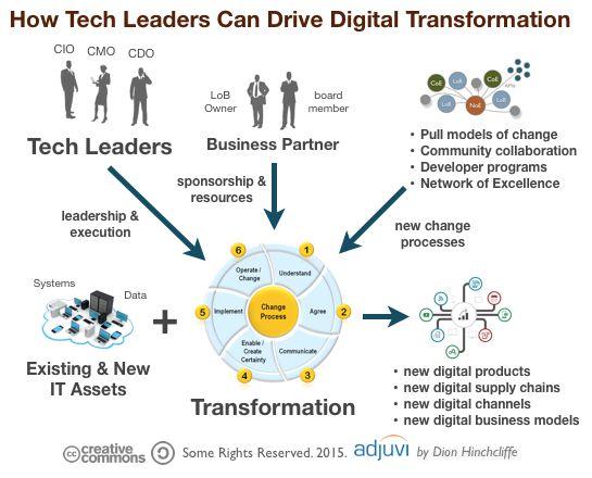 sample organization with transformation leadership