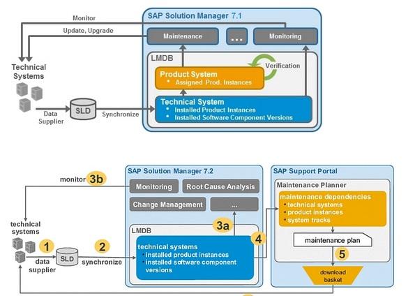 sap 7.2 sp5 release changes documentation