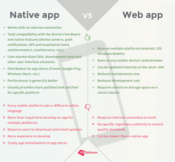 mobile application vs web app development