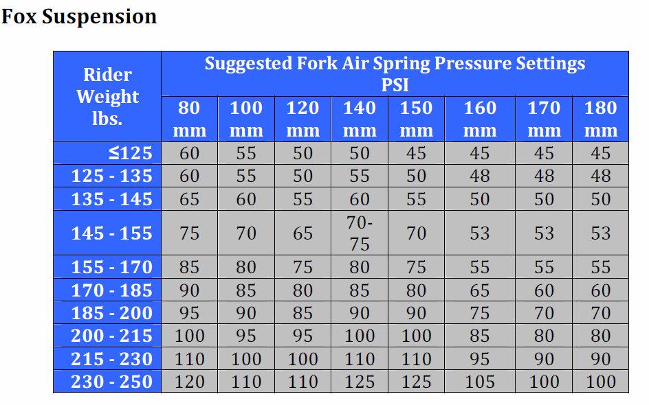 mtb fork air pressure guide