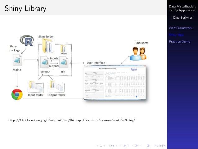 stream data to shiny application